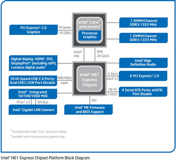 Personal Test   Test Bersama Motherboard Intel Socket Lga1155 Chipset H61
