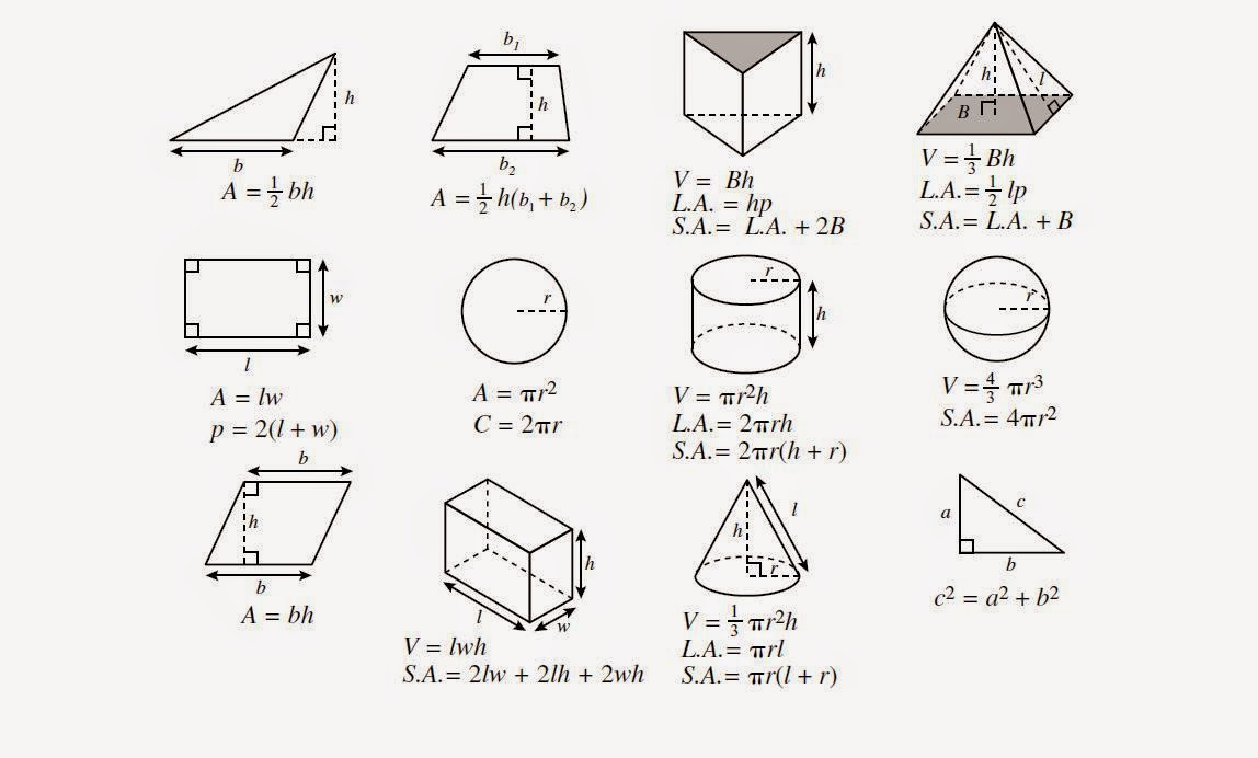 how to understand geometry formulas
