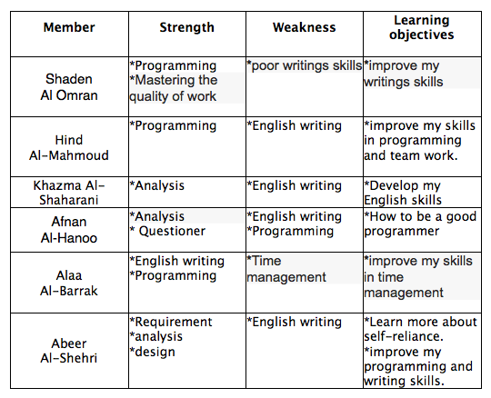 strengths and weeknesses in english Office o wvadulted instructor handbook 2017-18 section 5 identifying strengths and weaknesses adult education (adulted) program f.