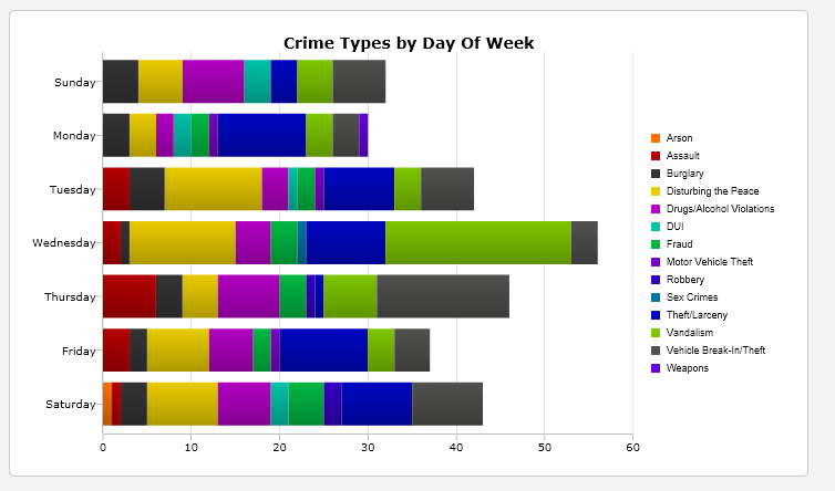 How many of each type of crime was committed on each day of the week