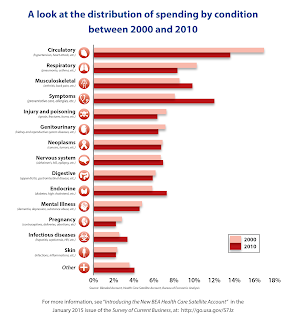 A look at the distribution of spending by condition between 2000 and 2010 - Source - BEA: http://www.bea.gov/national/pdf/HCSA/ByCondition.png