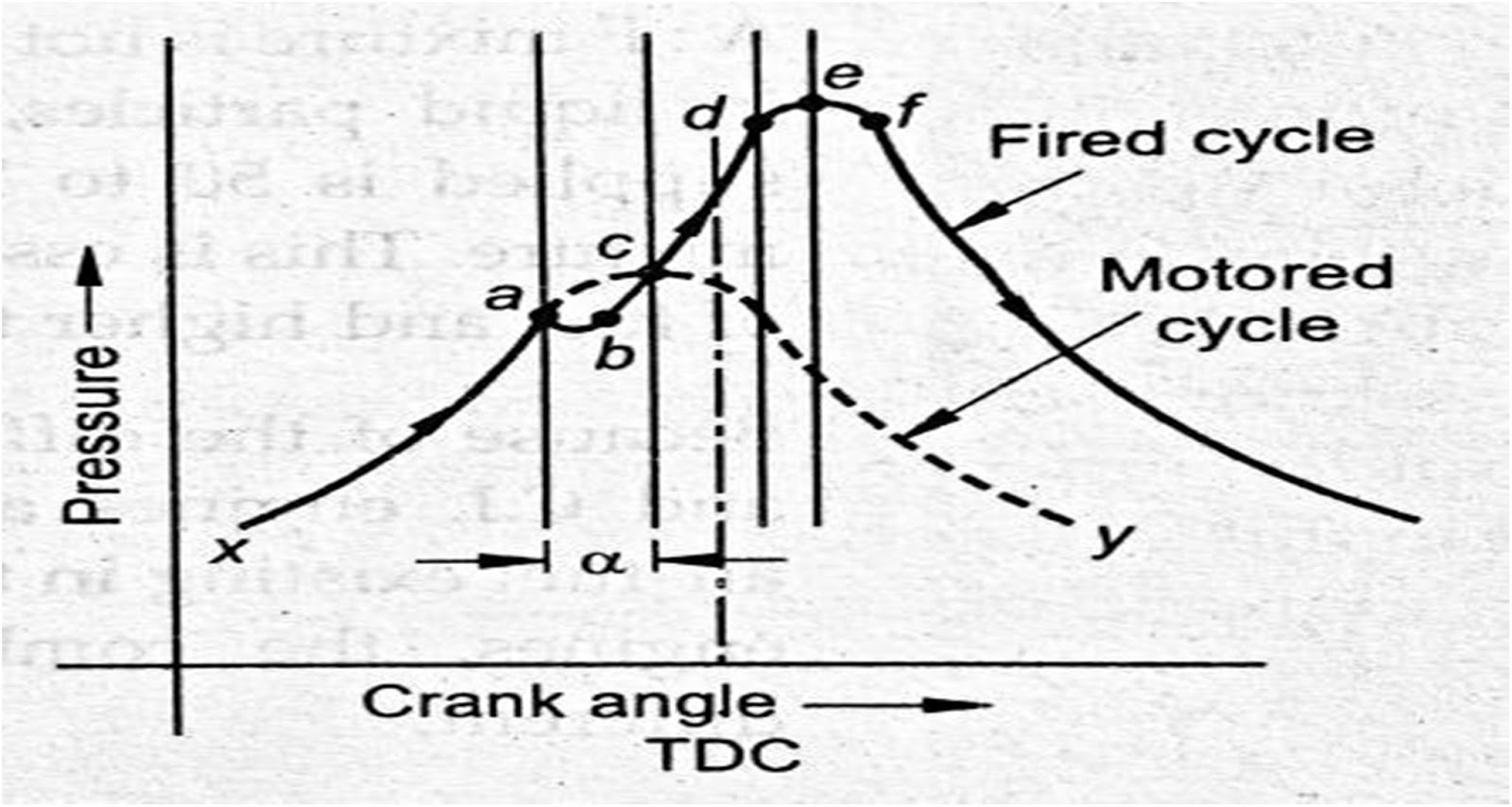 stages of combustion in ci engine pdf