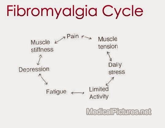 Stiffness muscle prozac