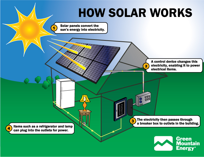 energy learn about each renewable energy source solar energy basics