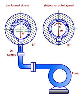 Hydrostatic Lubrication | www.enggarena.net