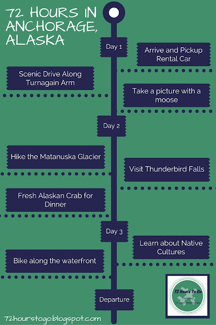 Detailed Itinerary for 72 Hours in Anchorage, Alaska