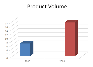 Gambar Peningkatan Product Volume