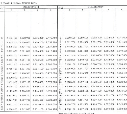 Daftar Gaji PNS 2013 Lengkap