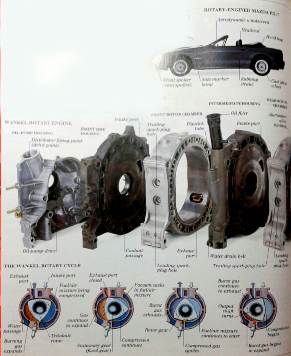 Alternative Car Engines Anatomy | Engines Anatomy