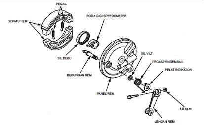 Tips dan Cara Memperbaiki Komponen Tromol Belakang Sepeda Motor