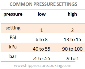 common pressure cooker high and low pressure settings