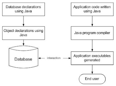 contoh model data berorientasi objek