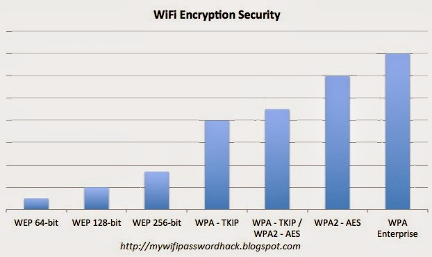 Wifi Encryption Security