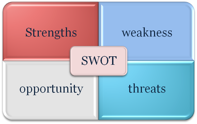 wal mart swot analysis Swot analysis for one of the largest companies in the world what are the strengths, opportunities, weaknesses and threats of walmart ad 2015.
