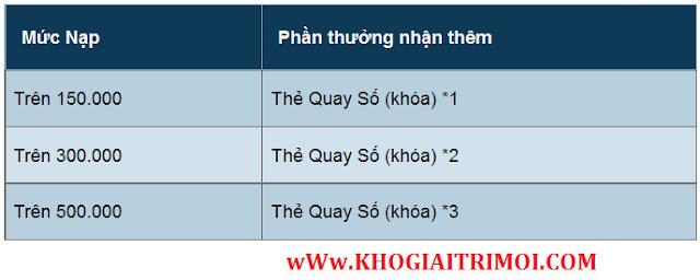 Nạp thẻ theo ngày nhận quà quay số game Phong Vân Truyền Kỳ