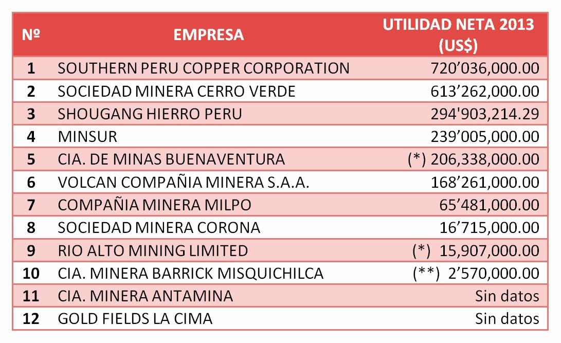 Enlace miner a cu nto reciben de utilidades los for Lista de empresas en lima