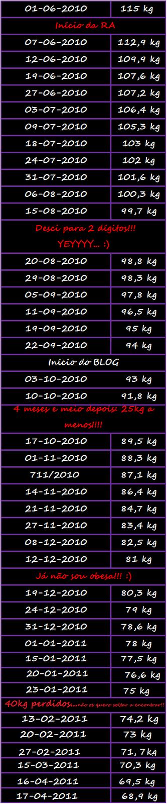 tabela de peso!