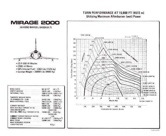 AERODINAMICA GENERAL Mirage+2000+at+15k