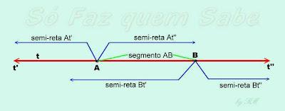 Os pontos A e B determinam o segmento de reta AB