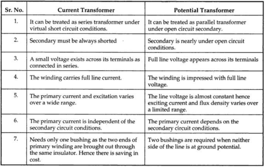 Instrument Transformer Your Electrical Home
