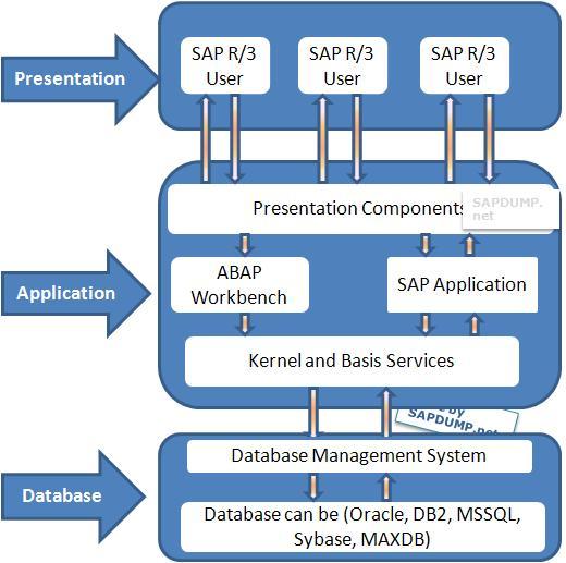 Webtrackker Technologies Sap Functional Non Functional