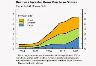 Investor Buying
