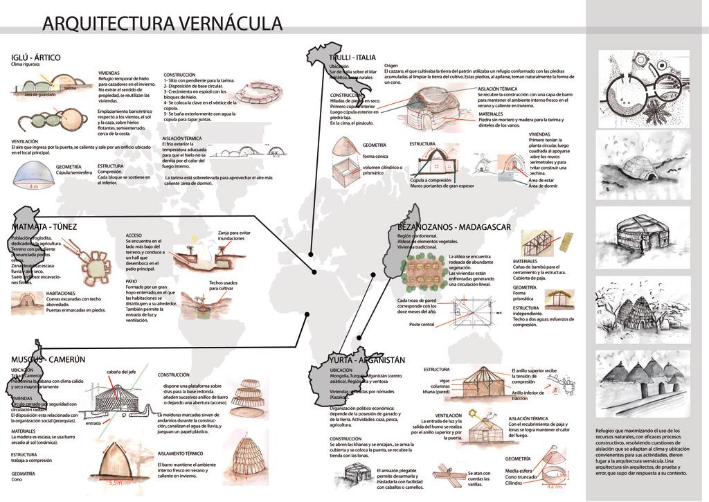 Arquitectura historia arquitectura vern cula for Antropometria de la vivienda pdf