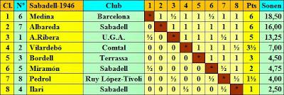 Clasificación del V Torneo de Maestros del Club de Ajedrez Sabadell 1946