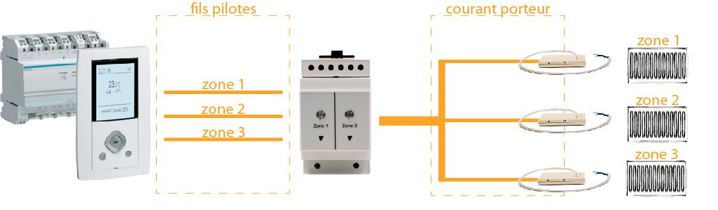 malassise communication gestionnaire de chauffage lectrique fil pilote knx r novation. Black Bedroom Furniture Sets. Home Design Ideas