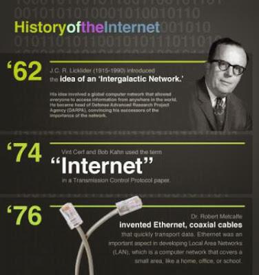 Sejarah+Internet