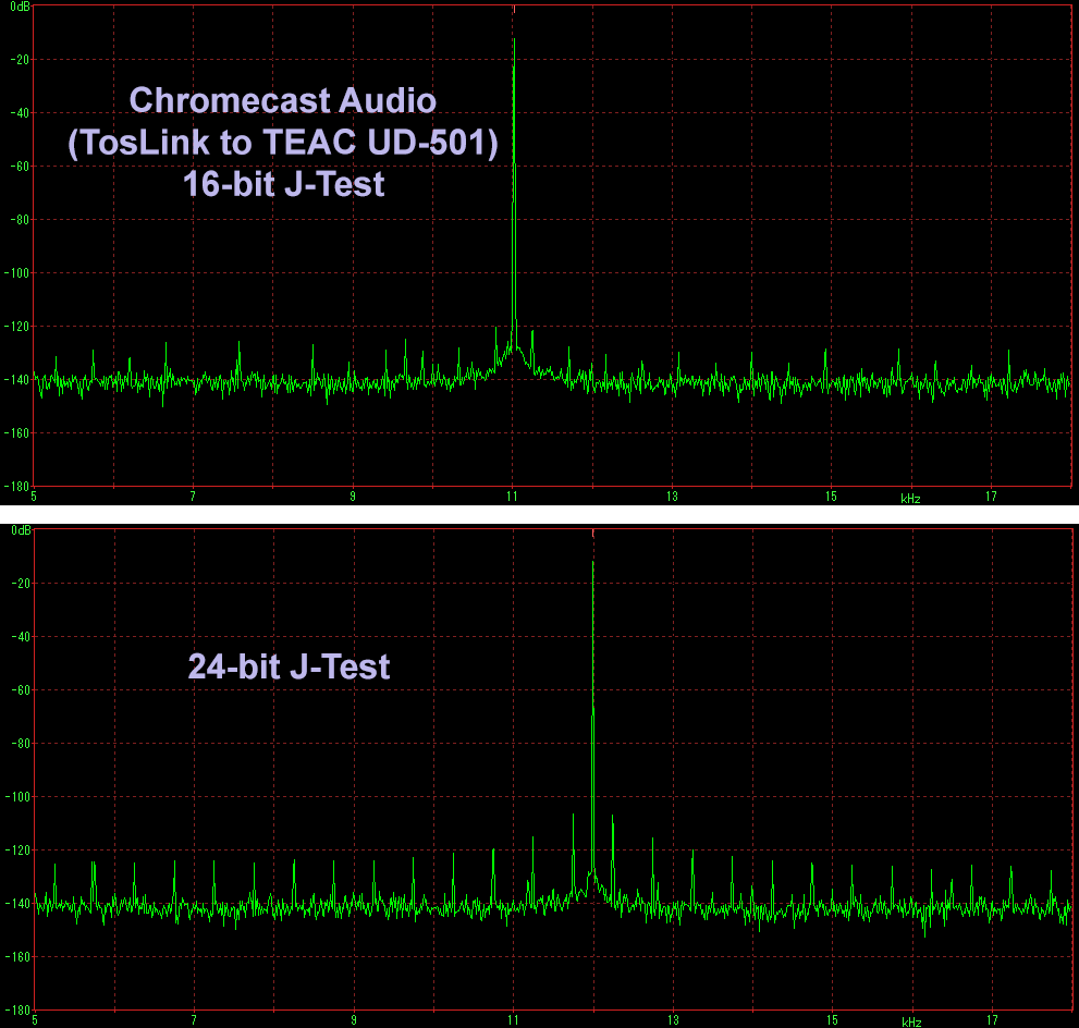 Archimagos Musings Measurements Google Chromecast Audio Part Ii How To Build Simple Digital Volume Control As You Can See There Are Some Jitter Sidebands In The 16 Bit J Test But Its 24 That Suggests This Device Is Quite Jittery Compared What