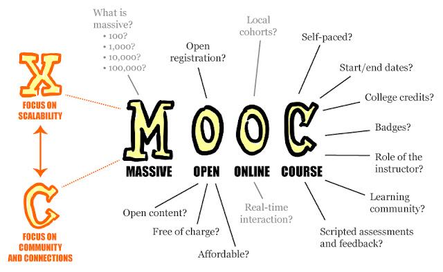 230 cursos MOOC gratis para diciembre de 2015