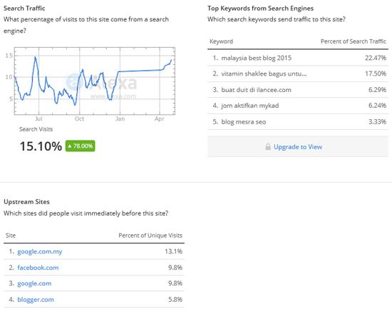 Blog Cikai Dalam Alexa Rank Mei 2015