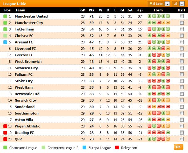 Keputusan Liga Perdana Inggeris (EPL) 9, 10 dan 11 Mac 2013 - Liverpool vs Tottenham