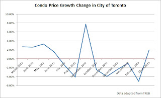 toronto condo price growth chart