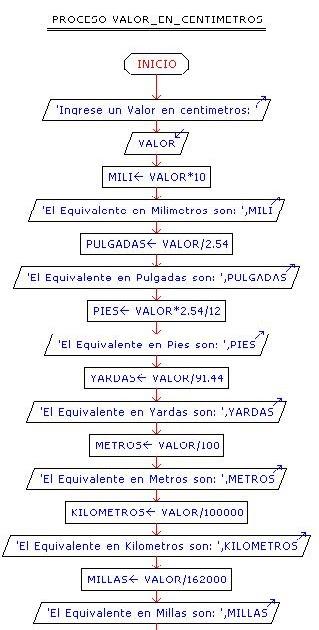 Pseudoc digos y diagramas de flujo planteamiento 9 for En programacion dato que no cambia su valor