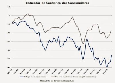 Indicador de confiança dos consumidores