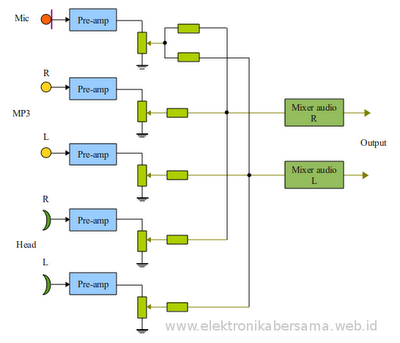 blok-diagram-perangkat-suara-stereo