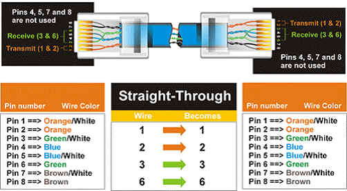 Unshielded twisted pair straight cable