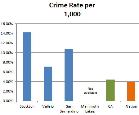 Vallejo Property Tax Rate