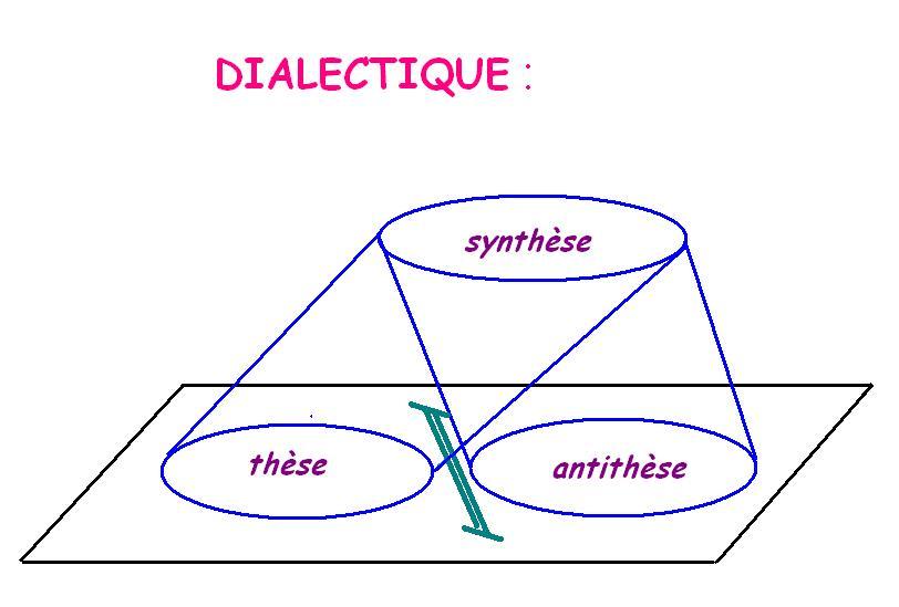 Dissertation These Antithese Synthese   ForumDissertation These ...