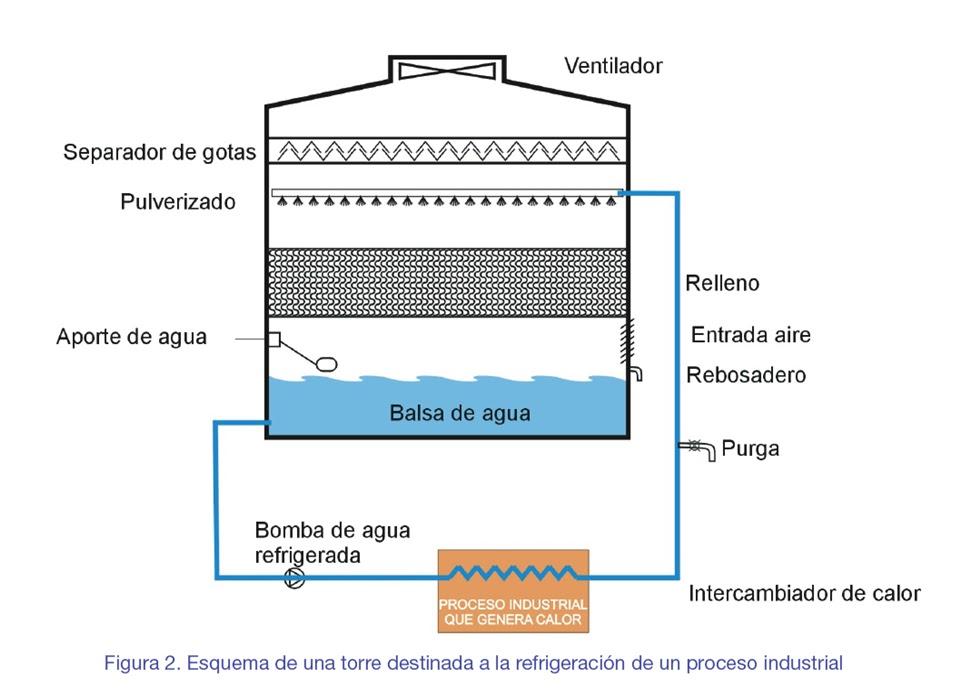 Torres de enfriamiento y condensadores evaporativos for Torre aire acondicionado