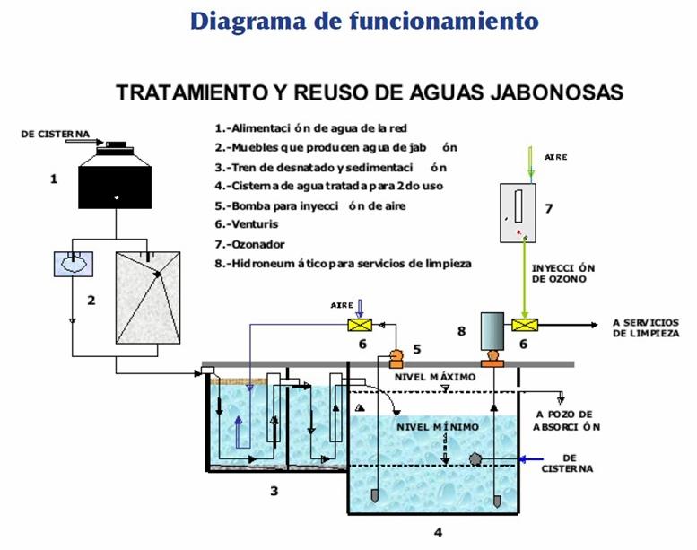 Baños Azul De Metileno:procedentes de cocinas regaderas duchas lavabos y lavanderías de ropa