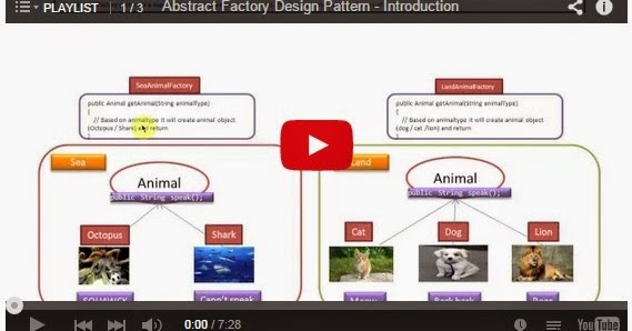Java ee abstract factory design pattern playlist for Pool design pattern java