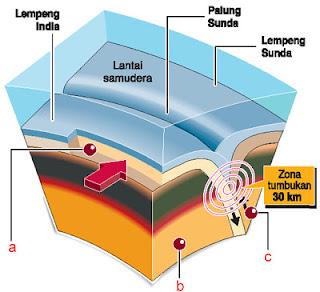 gambar gempa bumi