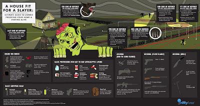 ZOMBIE SHOTS: un rifugio a prova di Zombie?
