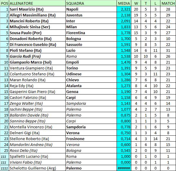 Calcio E Altri Elementi Classifica Degli Allenatori Di Serie A Serie B Lega Pro E Campionati Esteri 2015 16 Aggiornata Al 24 Gennaio 2016