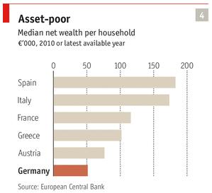純資産 ドイツ 持ち家率