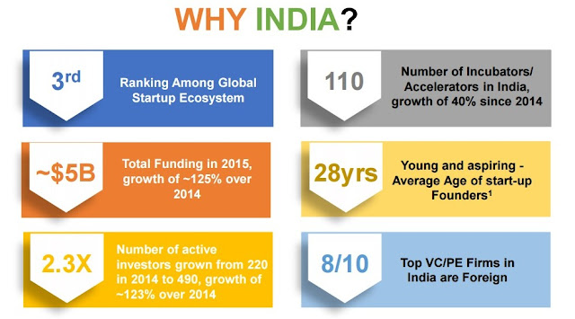 """ the making of india as the world's 3rd biggest start up nation"""