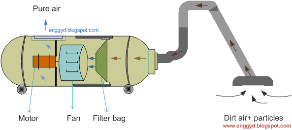 Diagram of vacuum cleaner, with filter bag, centrifugal fan and motor arrangement